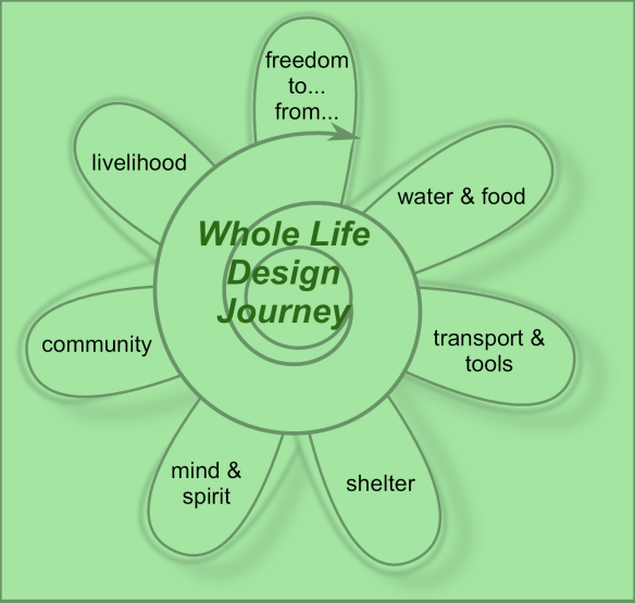whole life design system
