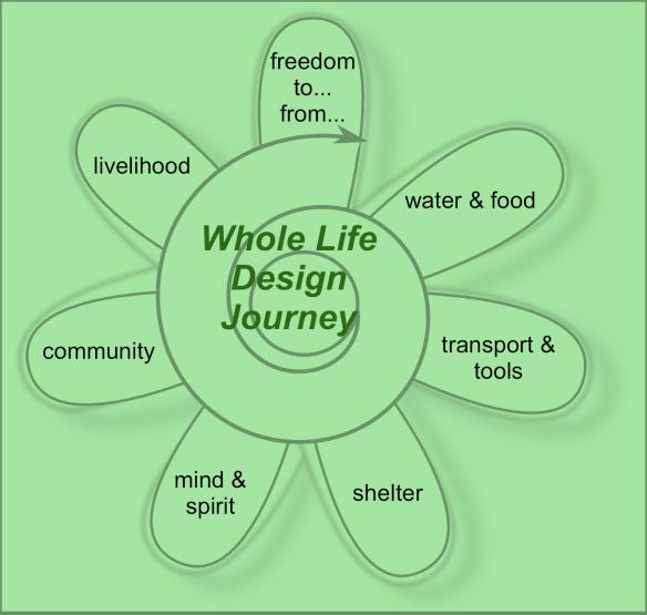 whole_life_design_flower